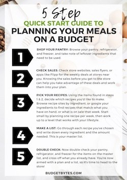 5 Step Quickstart Guide to Planning Your Meals on a Budget